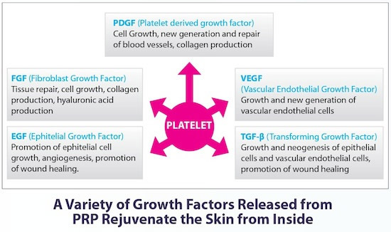 Growth factors PRP